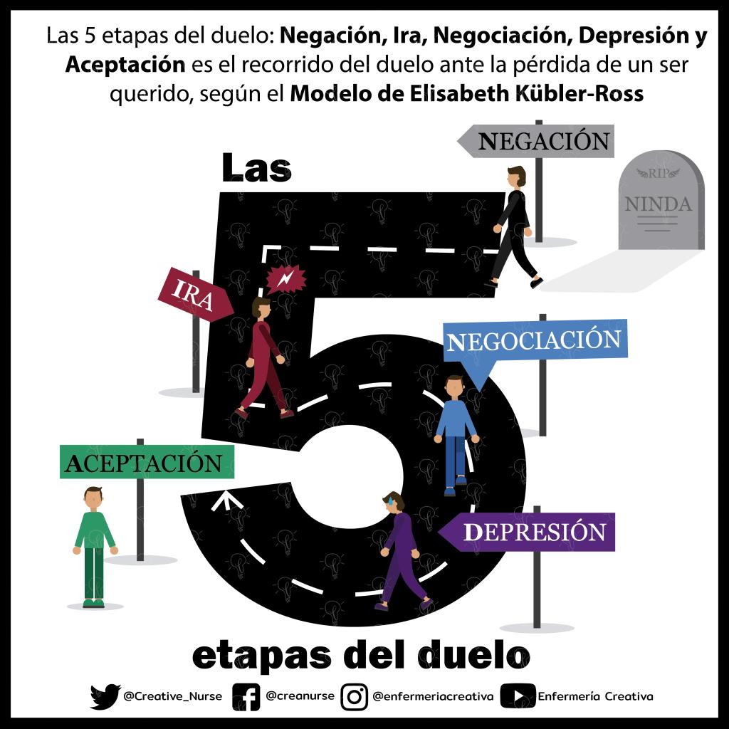 Las 5 etapas del duelo