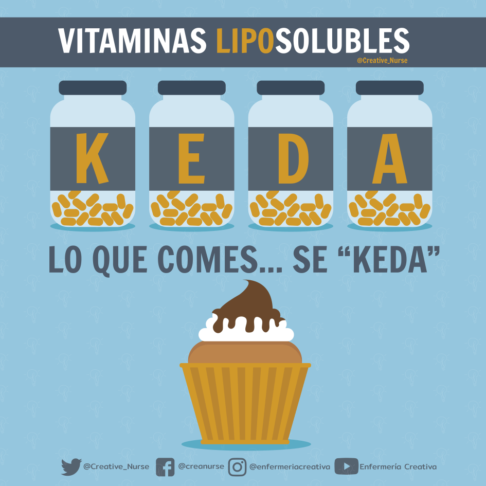 Vitaminas liposolubles