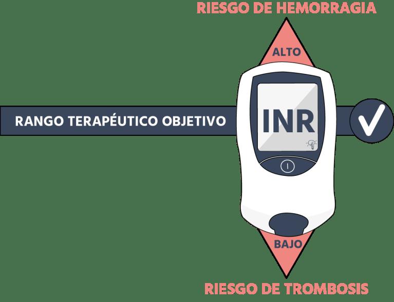 RANGO INR