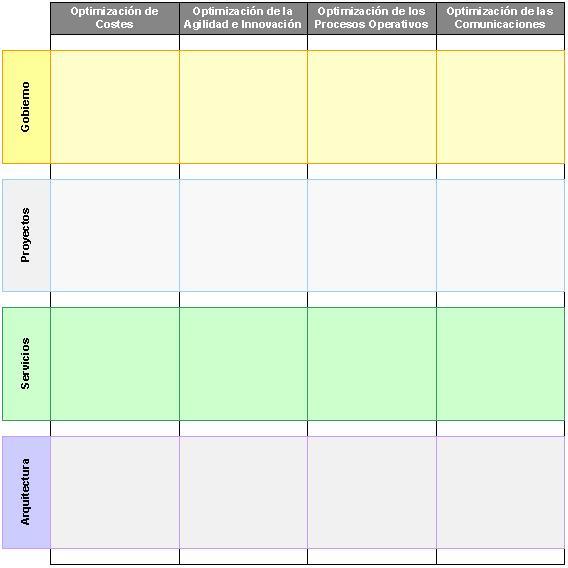 Categorización y Análisis de las Iniciativas Estratégicas de Mejora (2/3)