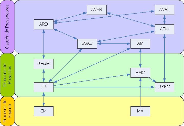 Modelo de gestión TI para organizaciones no TI (2/2)