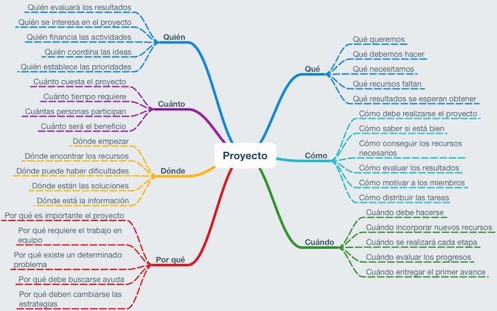 Como Conceptual Powerpoint Un En Hacer Mapa