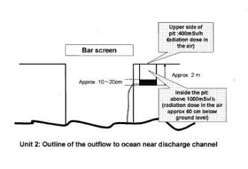 Outflow of fluid containing radioactive materials to the sea from areas near intake channel of Fukushima