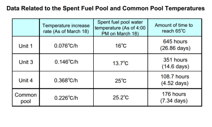 Fukushima Daiichi Data Related to the Spent Fuel Pool and Common Pool Temperatures