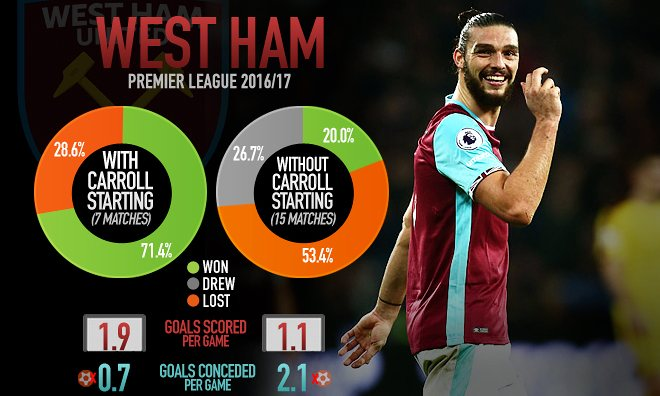 West Ham can Afford to Sell Dimitri Payet but they Must Keep Andy Carroll Fit