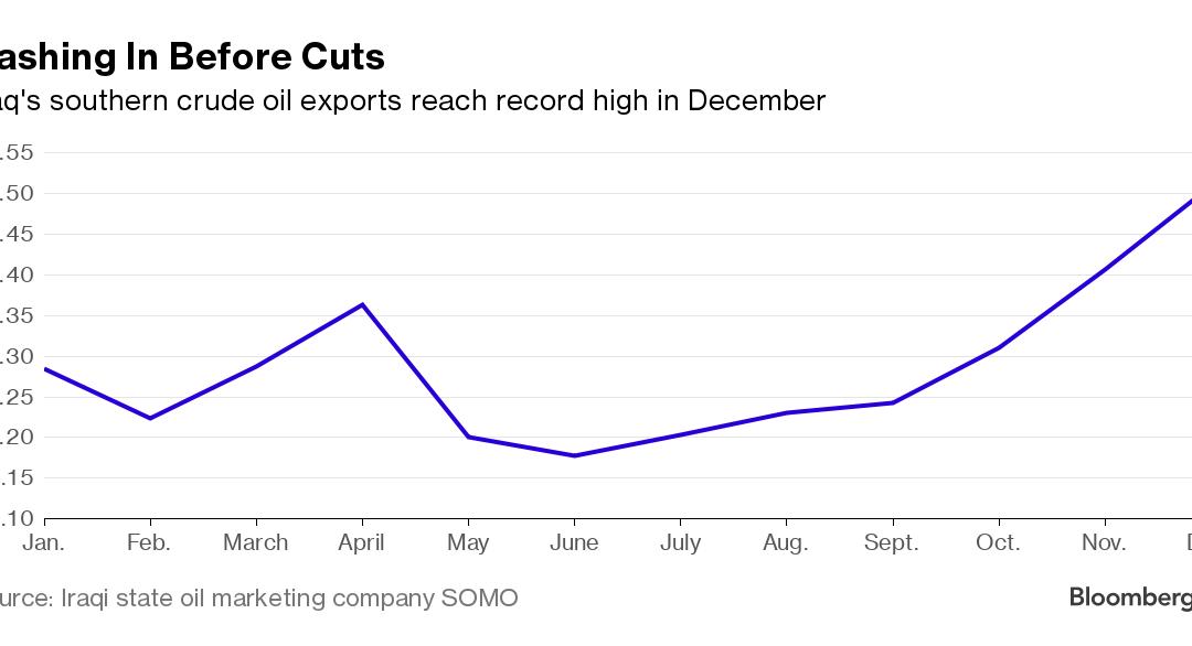 Baghdad Oil Exports Threaten OPEC Production Cut Deal