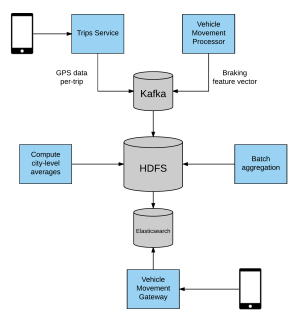 How Uber Engineering Increases Safe Driving with Telematics | Uber Engineering Blog