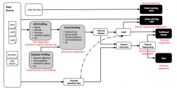 Diagram of fraud prevention workflow