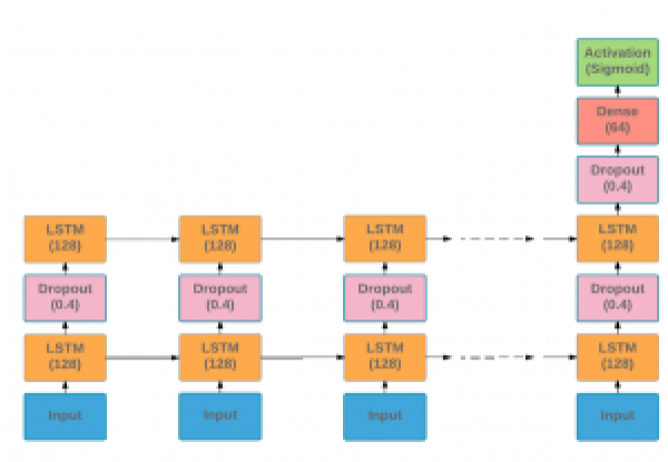 Diagram of LSTM model