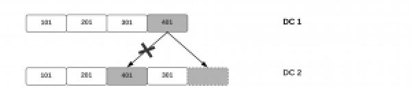 Diagram of data updates order