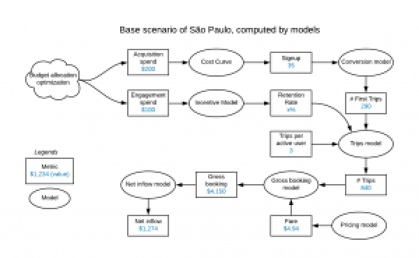 Figure 7: The base scenario for São Paulo, developed with machine intelligence, combines models and metrics to determine the budget allocation required to achieve specific results.