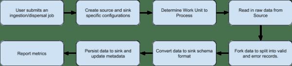 Chart showing Marmaray's job flow