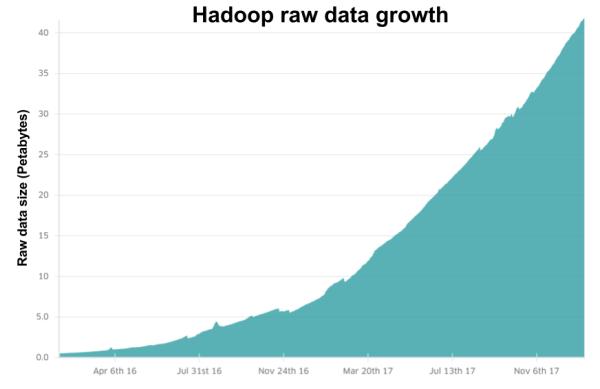 Hadoop data grown graph