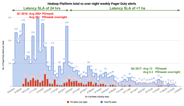 Hadoop on-call alerts graph