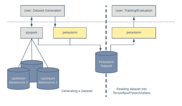Graphic showing Petastorm data flow