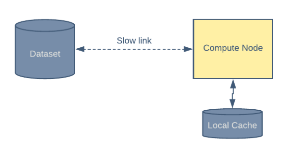 Graphic showing data flow with local cache enabled