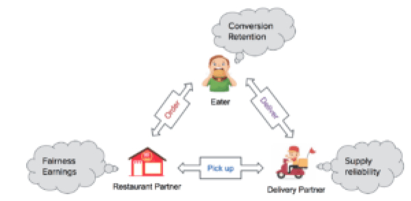 Figure 2 : All parties in Uber Eats' three-sided marketplace contribute to its overall health.
