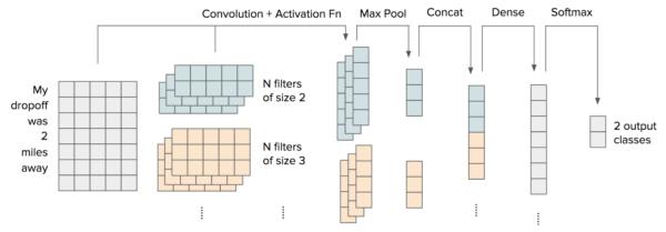 Graph of convolution plus activation