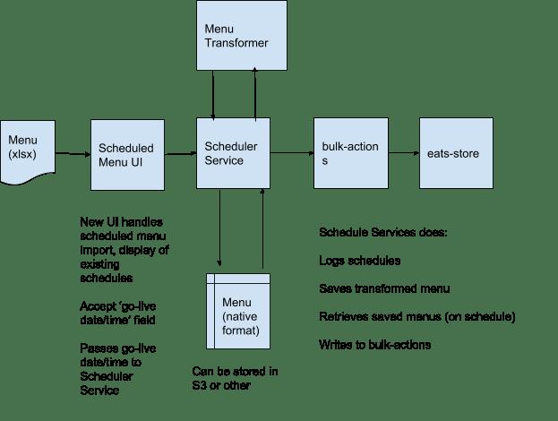 Architecture diagram of menu scheduler