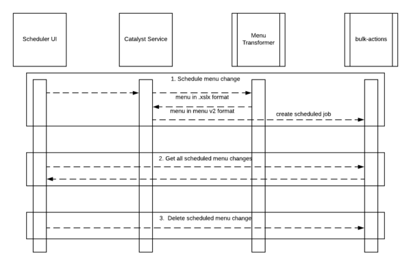 Diagram of menu scheduler workflow