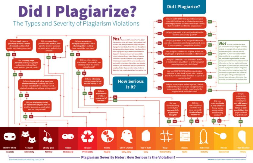 """An infographic flowchart to follow to answer the question """"did I plagiarize?"""""""