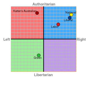 Australian political spectrum 2016 election