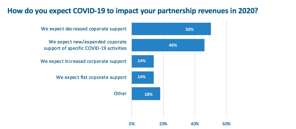 How they expect COVID-19 to impact partnership revenues in 2020
