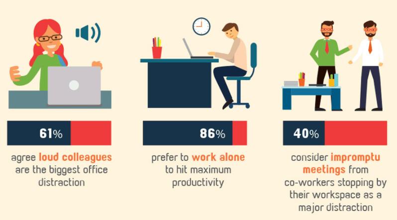 productivity prohibitors