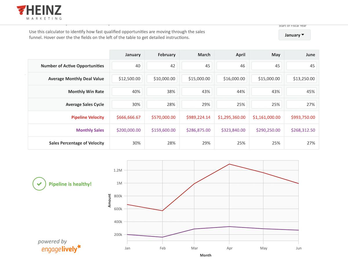 Sales Pipeline Velocity Calculator