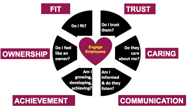 drive employee engagement