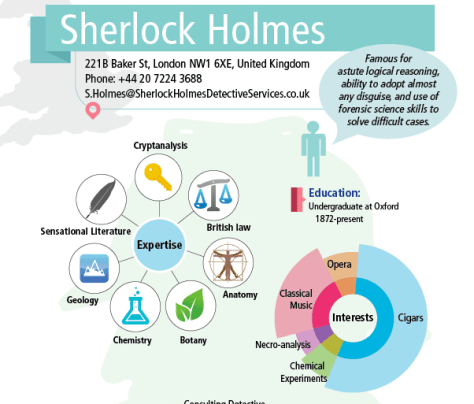 a portion of Sherlock Holmes' resume from Media Bistro