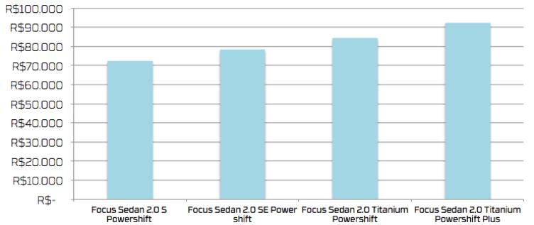 Comparativo de preços: Versões do Ford Focus Sedan