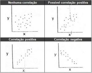 Diagramas de dispersão. Fonte: auctus.com.br