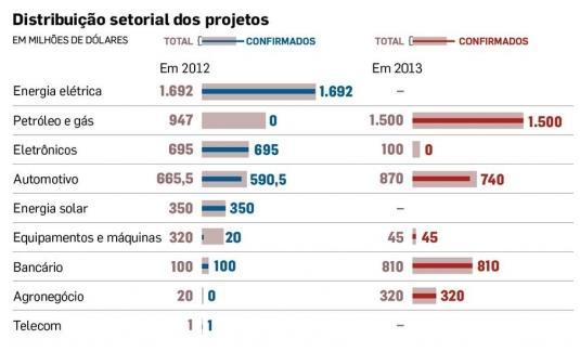 Imagem: economia.estadao.com.br/noticias/geral,brasil-e-china-assinam-35-acordos-em-visita-do-premie-ao-pais,1690267 (adaptado)
