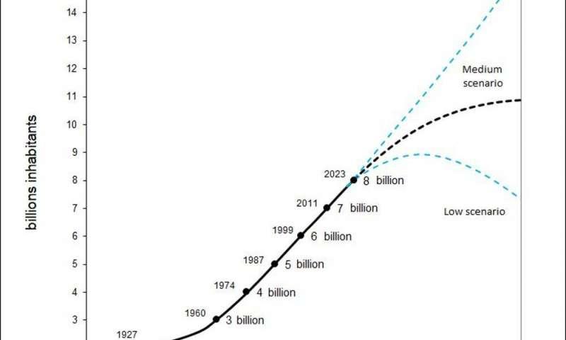 população mundial vai colapsar