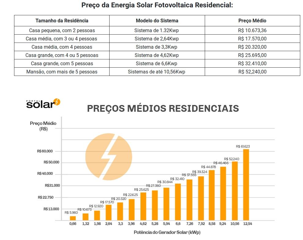 energia solar conta de luz