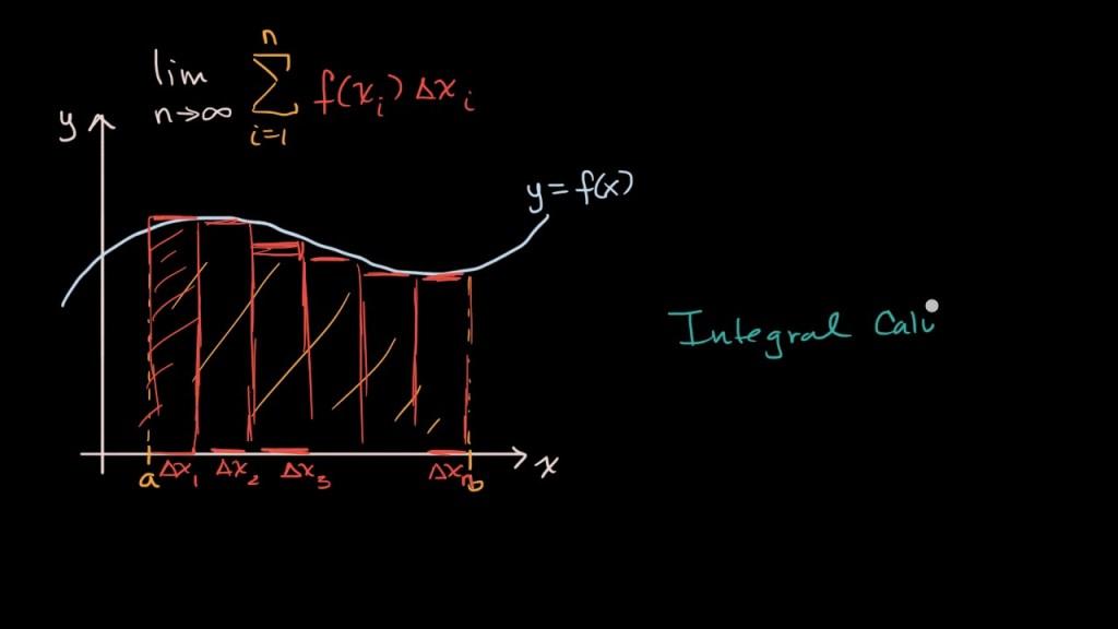 integral e gráfico