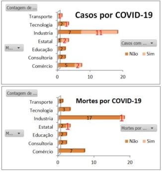 gráfico de casos e mortes por coronavírus nos setores empresariais
