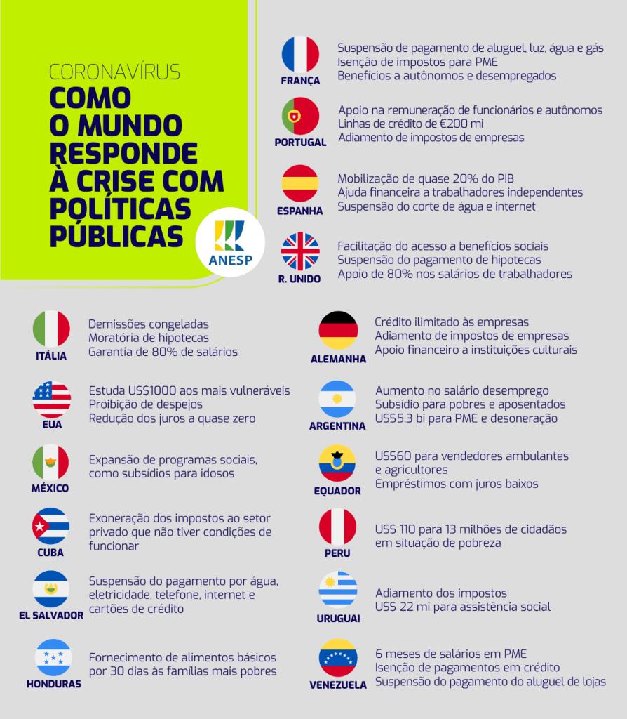 Políticas públicas de alguns países para amenizar a pandemia