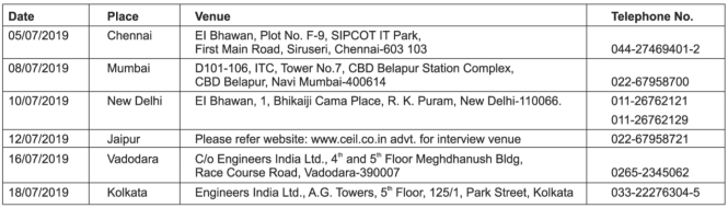 CEIL Recruitment 2019 for Inspection Engineer and Safety Officer Posts