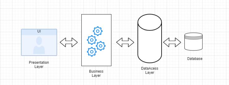 n-tier architecture diagram