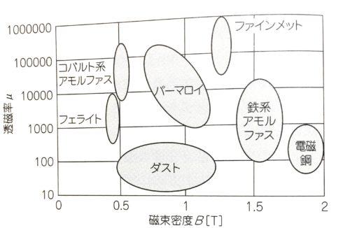 磁性材料マップ