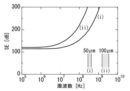 銅板のシールド特性_厚み比較