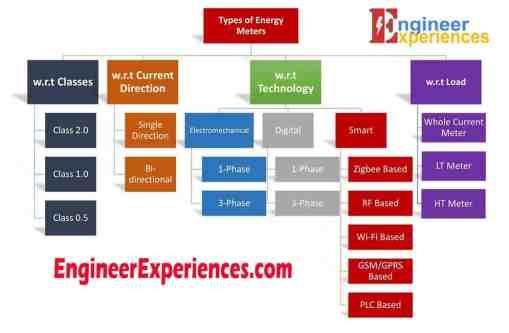 Types of Energy Meters