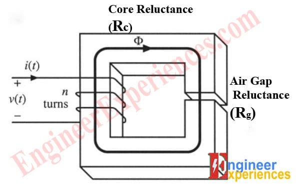 Circuit Diagram of Reluctances in Inductor Core