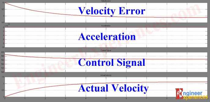 Output of Cruise Control System (Fuzzy MATLAB model system)