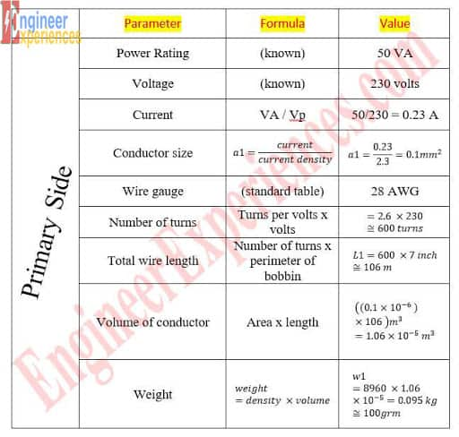 Design Summary Primary Side (Transformer Design Calculation)