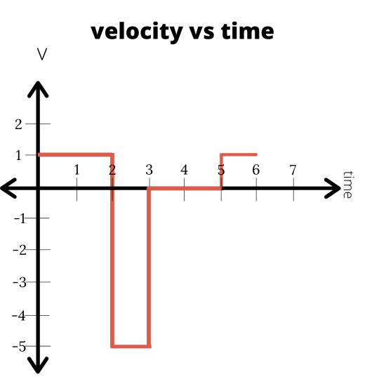 velocity vs time graph