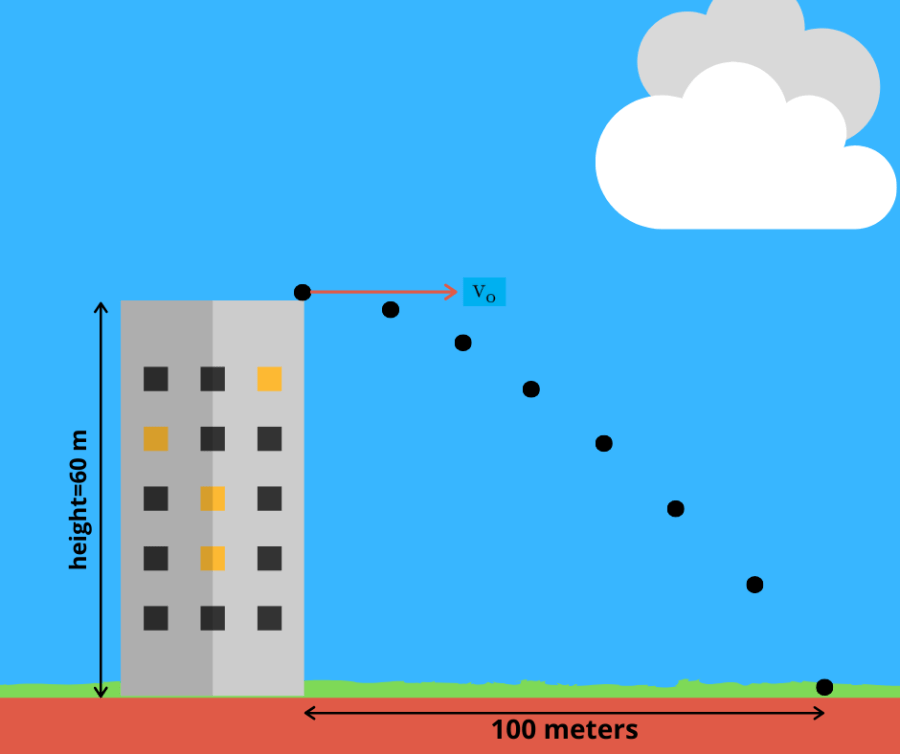 The path of the ball thrown at the top of a 60 m building. The horizontal displacement is 100 meters.