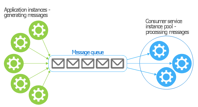 Need of messaging queue in Microservices Architecture